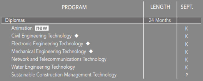 Okanagan College Technologies