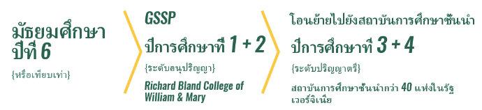Richard Bland College University Transfer