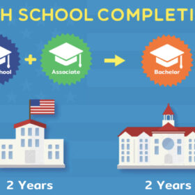 หลักสูตร High School Completion