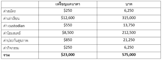 Vernon School District Cost
