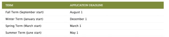 Portland State University Term Admission